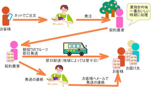 注文までの流れ図